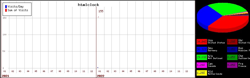 htmlclock counter page statistic
